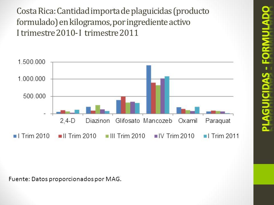 Costa Rica: Cantidad importa de plaguicidas (producto formulado) en kilogramos, por ingrediente activo I trimestre 2010- I trimestre 2011 Fuente: Dato