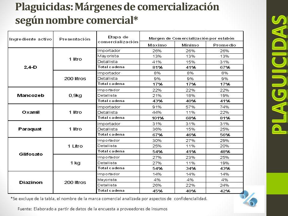 Importaciones de fertilizantes Enero 2010-marzo 2011 Fuente: Datos proporcionados por MAG.