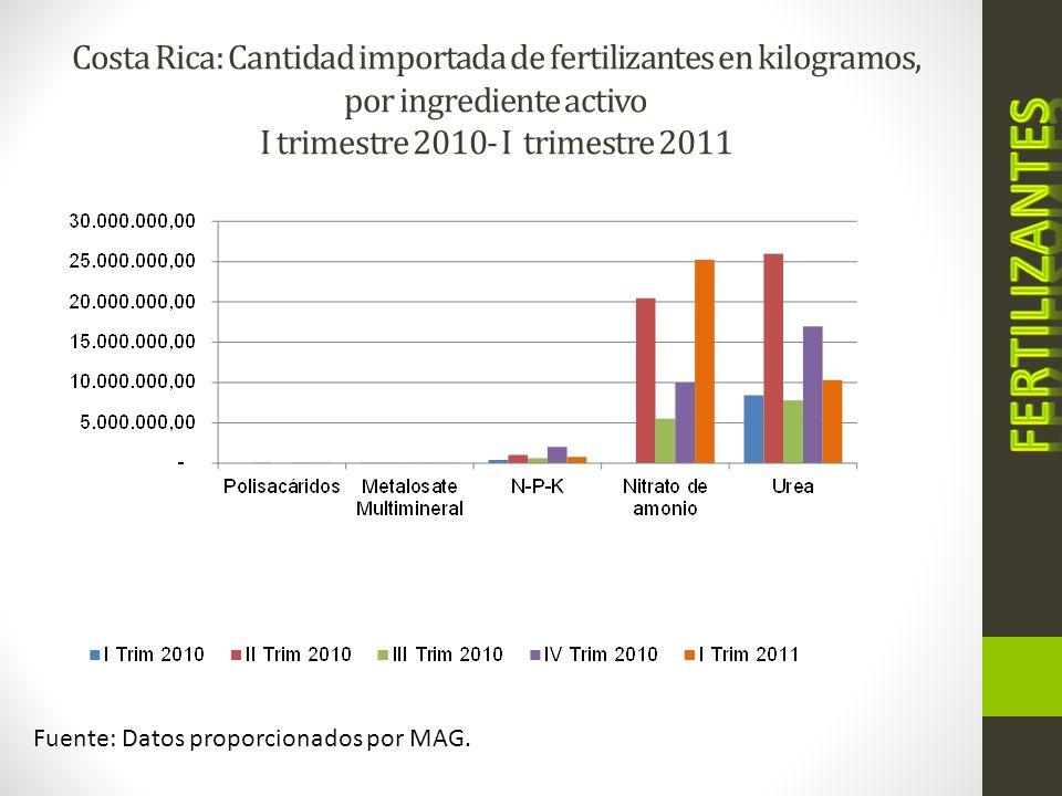 Costa Rica: Cantidad importada de fertilizantes en kilogramos, por ingrediente activo I trimestre 2010- I trimestre 2011 Fuente: Datos proporcionados