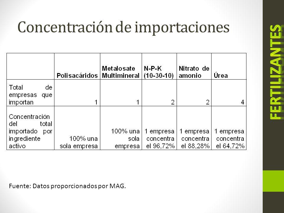Fertilizantes: Márgenes de comercialización según nombre comercial* Fuente: Elaborado a partir de datos de la encuesta a proveedores de insumos *Se excluye de la tabla, el nombre de la marca comercial analizada por aspectos de confidencialidad.
