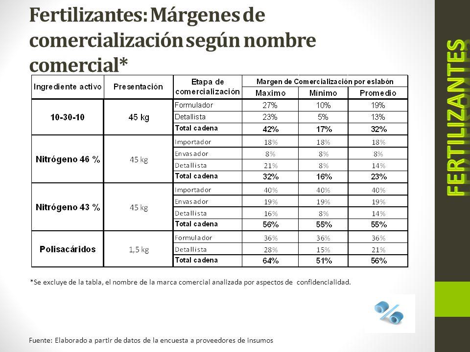 Fertilizantes: Márgenes de comercialización según nombre comercial* Fuente: Elaborado a partir de datos de la encuesta a proveedores de insumos *Se ex