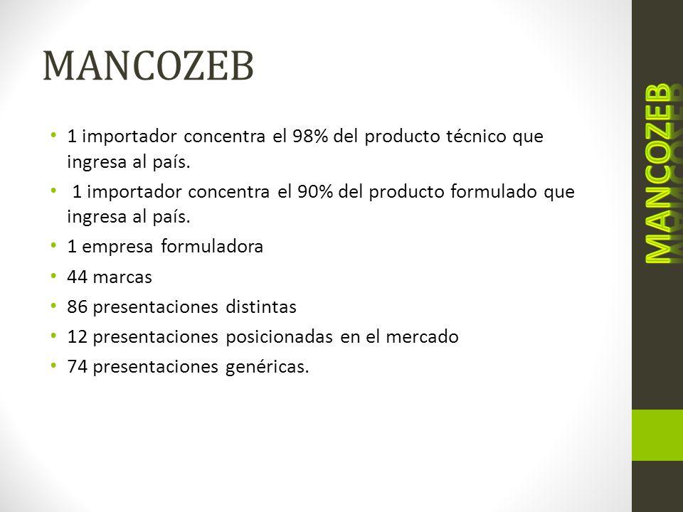 MANCOZEB 1 importador concentra el 98% del producto técnico que ingresa al país. 1 importador concentra el 90% del producto formulado que ingresa al p