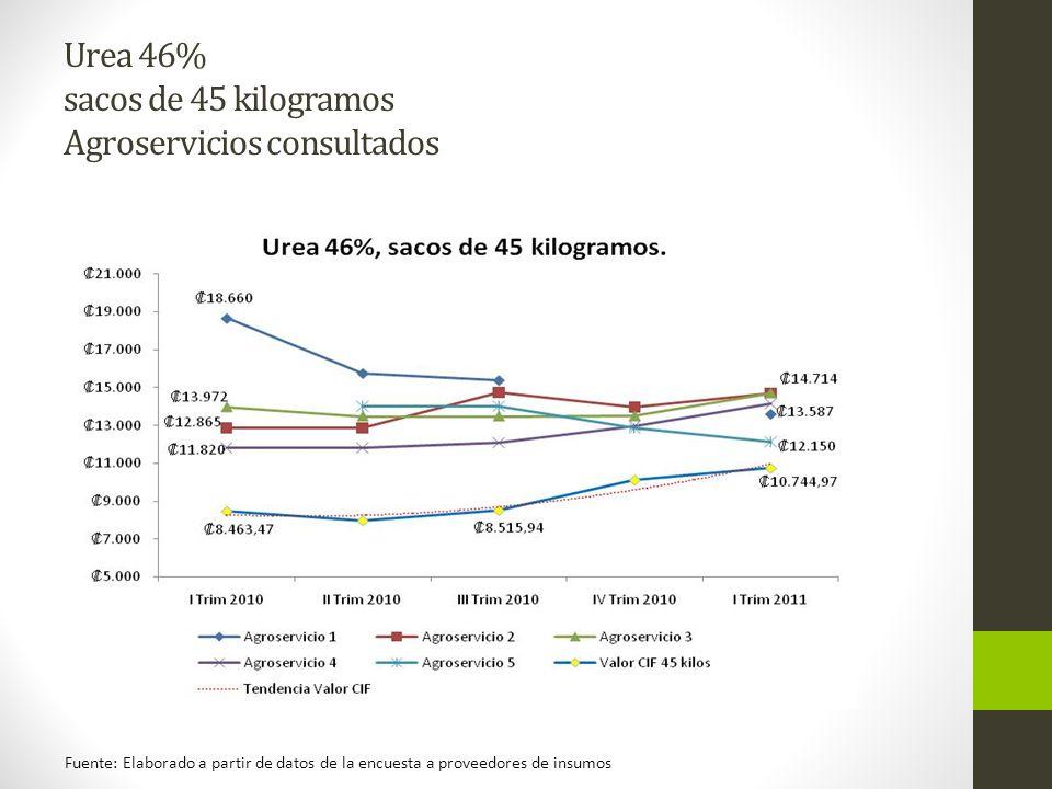 Urea 46% sacos de 45 kilogramos Agroservicios consultados Fuente: Elaborado a partir de datos de la encuesta a proveedores de insumos