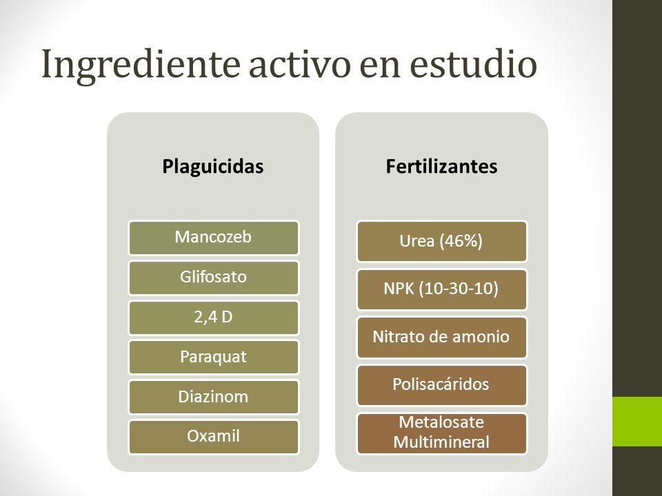 Ingrediente activo en estudio Plaguicidas MancozebGlifosato2,4 DParaquatDiazinomOxamil Fertilizantes Urea (46%)NPK (10-30-10)Nitrato de amonioPolisacá