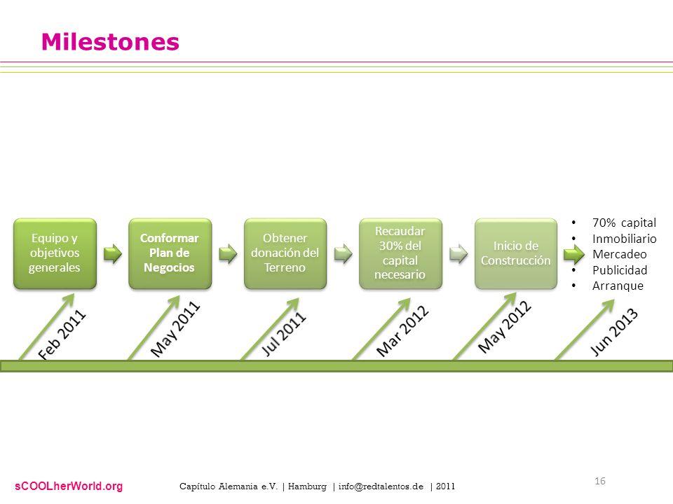sCOOLherWorld.org Milestones Equipo y objetivos generales Conformar Plan de Negocios Obtener donación del Terreno Recaudar 30% del capital necesario I