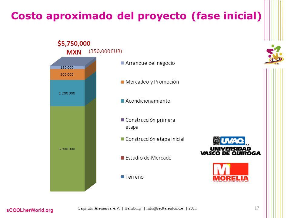 sCOOLherWorld.org Costo aproximado del proyecto (fase inicial) 17 Capítulo Alemania e.V. | Hamburg | info@redtalentos.de | 2011