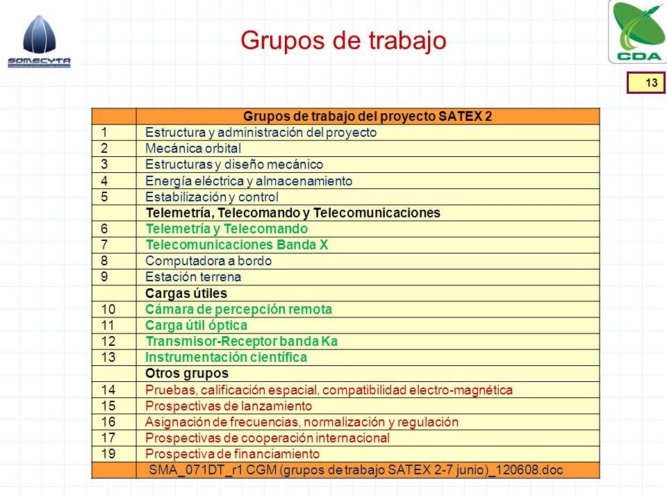 Grupos de trabajo 13 Grupos de trabajo del proyecto SATEX 2 1Estructura y administración del proyecto 2Mecánica orbital 3Estructuras y diseño mecánico