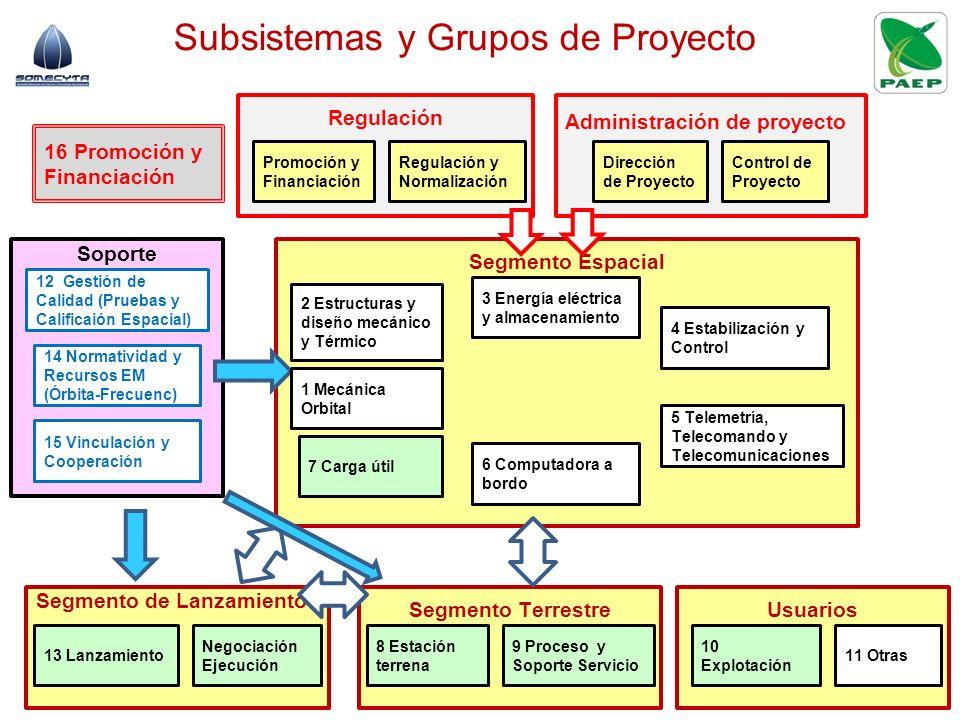Subsistemas y Grupos de Proyecto Regulación Administración de proyecto Soporte UsuariosSegmento Terrestre Segmento Espacial 8 Estación terrena 2 Estru