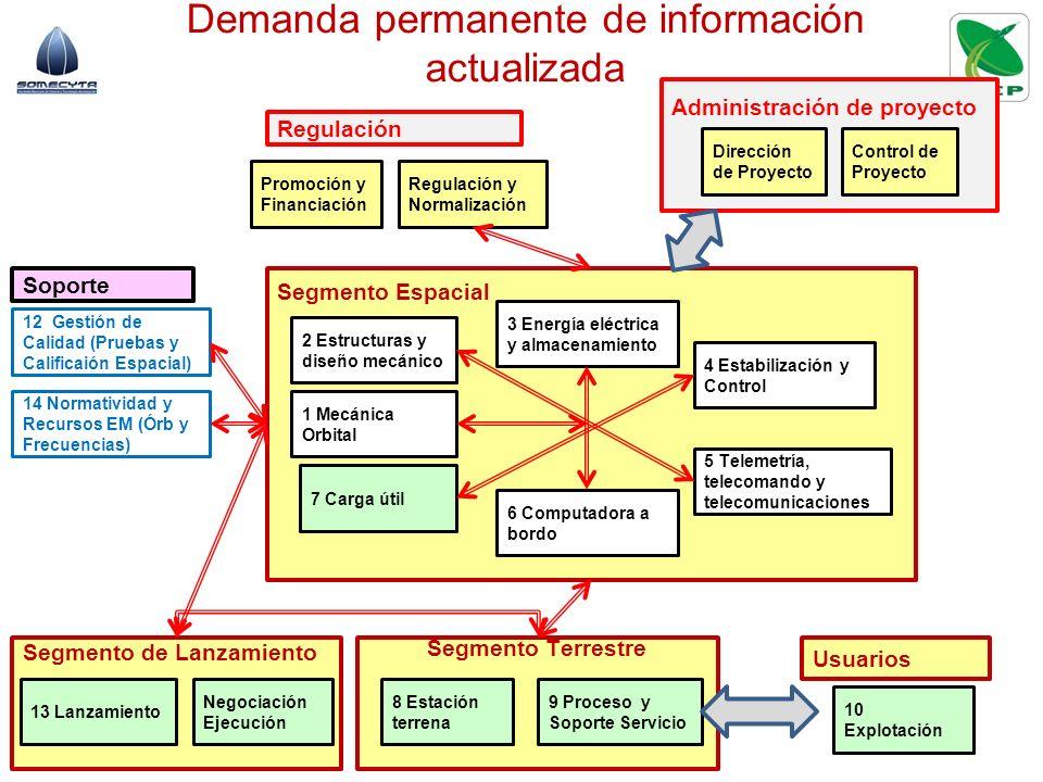 Demanda permanente de información actualizada Regulación Administración de proyecto Soporte Usuarios Segmento Terrestre Segmento Espacial 8 Estación t