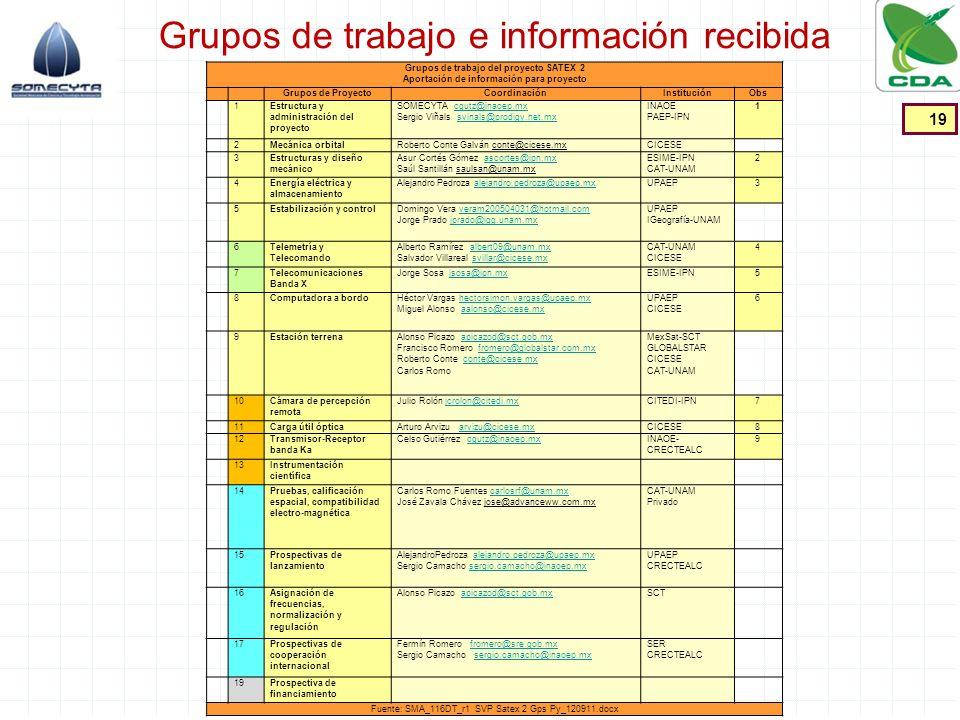 Grupos de trabajo e información recibida 19 Grupos de trabajo del proyecto SATEX 2 Aportación de información para proyecto Grupos de ProyectoCoordinac