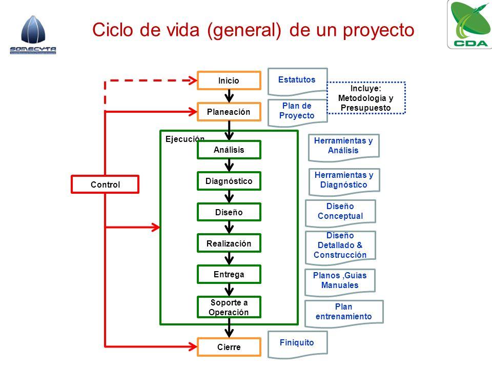 Ciclo de vida (general) de un proyecto Inicio Planeación Ejecución Cierre Control Análisis Diagnóstico Diseño Realización Entrega Soporte a Operación