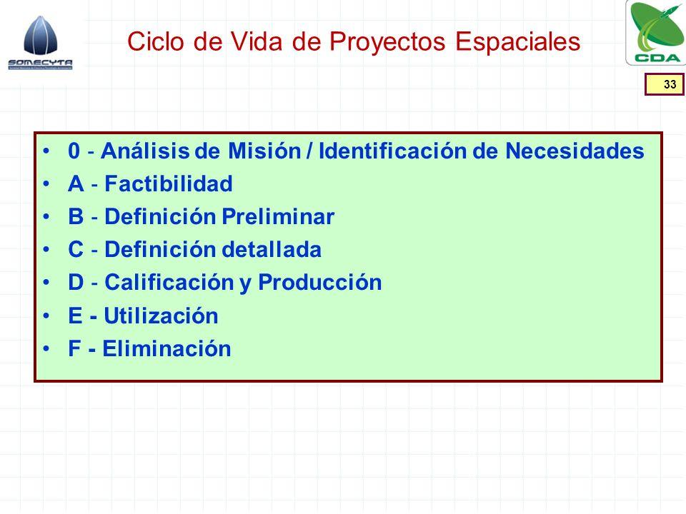Ciclo de Vida de Proyectos Espaciales 0 Análisis de Misión / Identificación de Necesidades A Factibilidad B Definición Preliminar C Definición detalla
