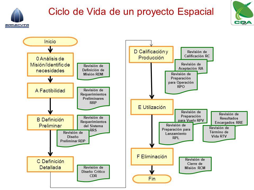 Ciclo de Vida de un proyecto Espacial 35 A Factibilidad D Calificación y Producción 0 Análisis de Misión/Identific de necesidades Inicio Fin B Definic