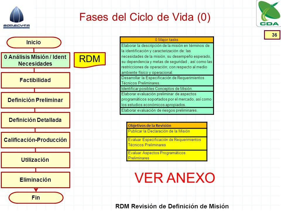 Fases del Ciclo de Vida (0) 36 Inicio Fin Factibilidad Definición Preliminar Definición Detallada Calificación-Producción Utilización 0 Análisis Misió