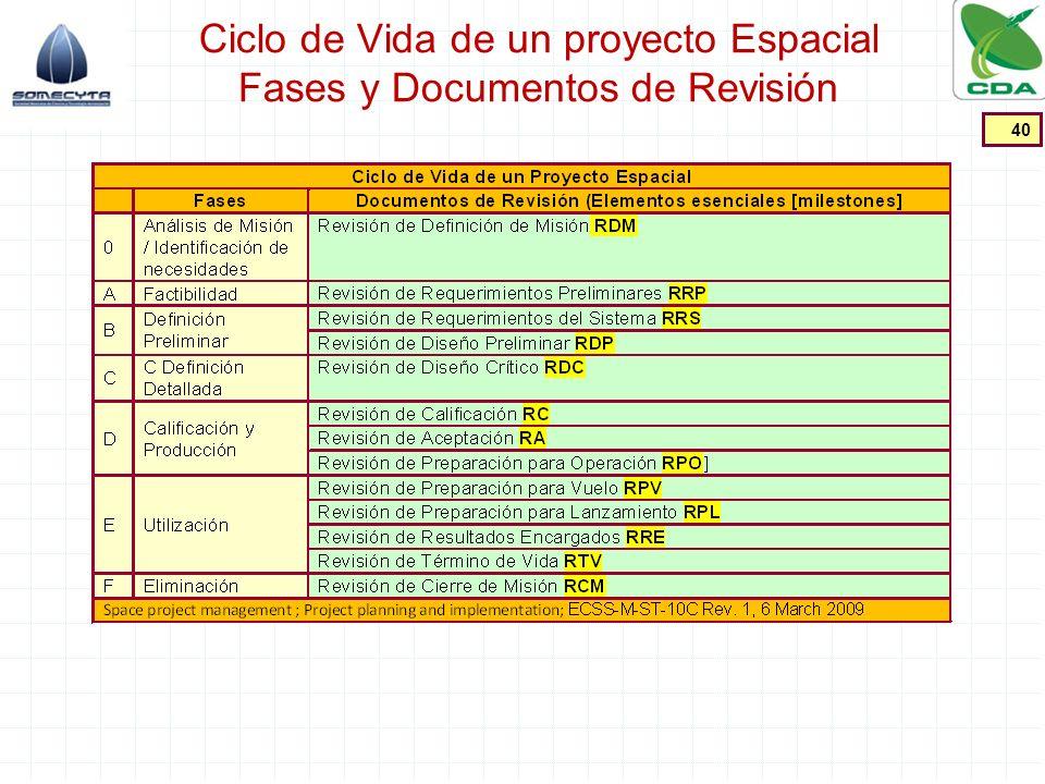 Ciclo de Vida de un proyecto Espacial Fases y Documentos de Revisión 40