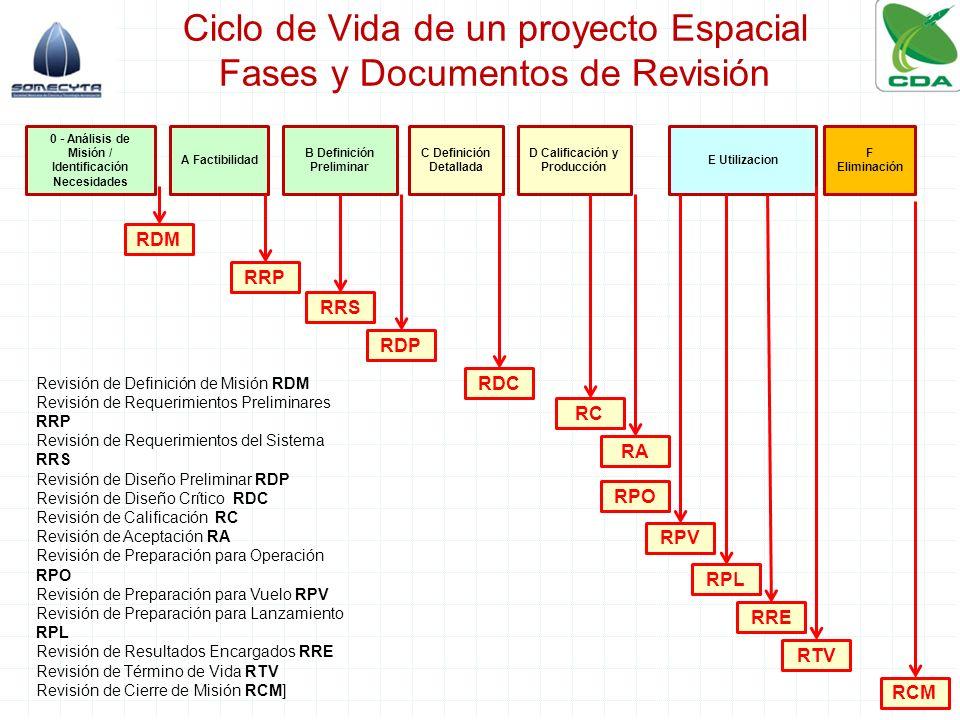 Ciclo de Vida de un proyecto Espacial Fases y Documentos de Revisión 41 0 Análisis de Misión / Identificación Necesidades A Factibilidad B Definición