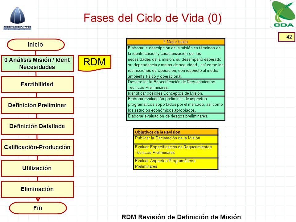 Fases del Ciclo de Vida (0) 42 Inicio Fin Factibilidad Definición Preliminar Definición Detallada Calificación-Producción Utilización 0 Análisis Misió