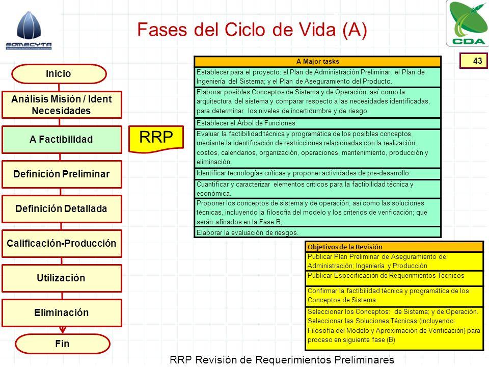 Fases del Ciclo de Vida (A) 43 Inicio Fin A Factibilidad Definición Preliminar Definición Detallada Calificación-Producción Utilización Análisis Misió