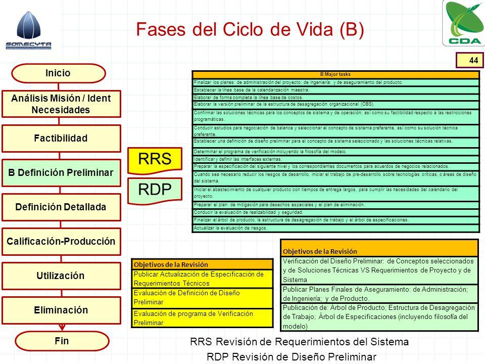 Fases del Ciclo de Vida (B) 44 Inicio Fin Factibilidad B Definición Preliminar Definición Detallada Calificación-Producción Utilización Análisis Misió