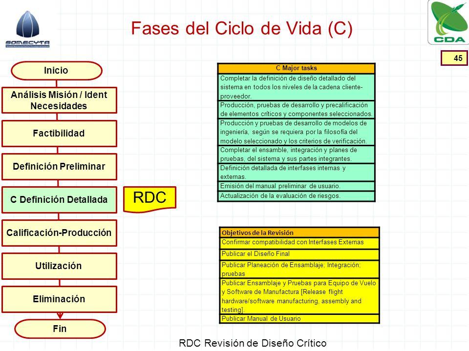 Fases del Ciclo de Vida (C) 45 Inicio Fin Factibilidad Definición Preliminar C Definición Detallada Calificación-Producción Utilización Análisis Misió