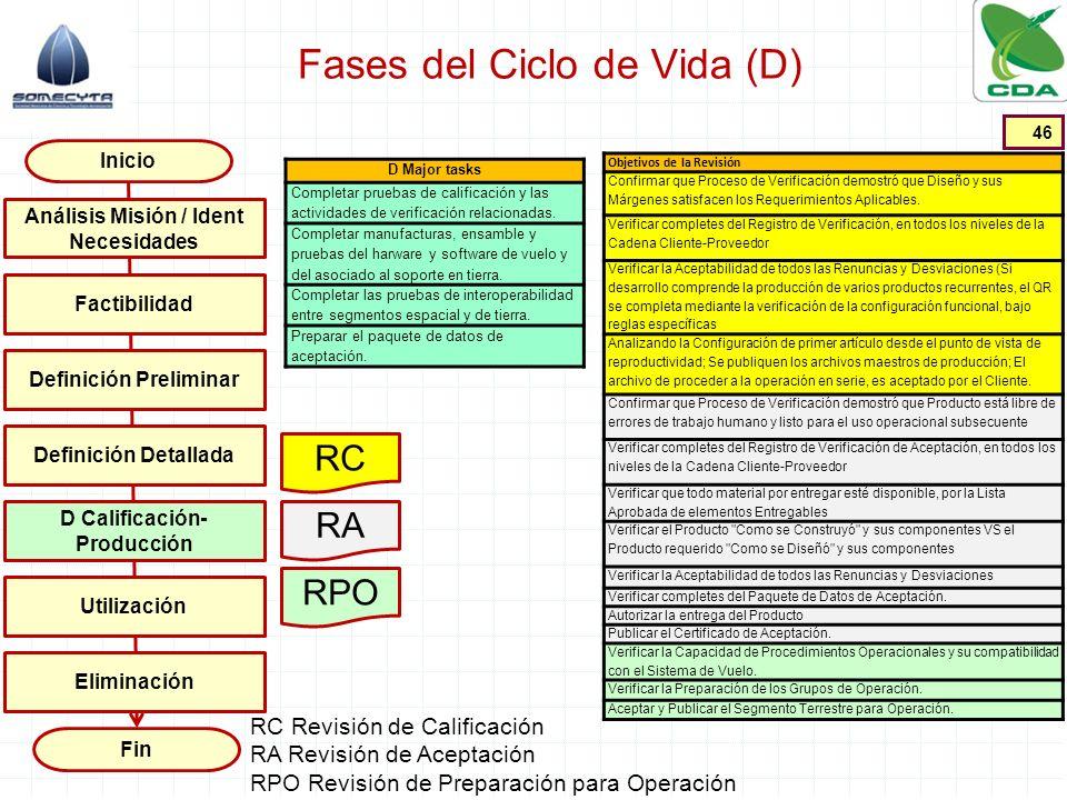 Fases del Ciclo de Vida (D) 46 Inicio Fin Factibilidad Definición Preliminar Definición Detallada D Calificación- Producción Utilización Análisis Misi