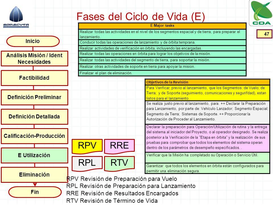 Fases del Ciclo de Vida (E) 47 Inicio Fin Factibilidad Definición Preliminar Definición Detallada Calificación-Producción E Utilización Análisis Misió
