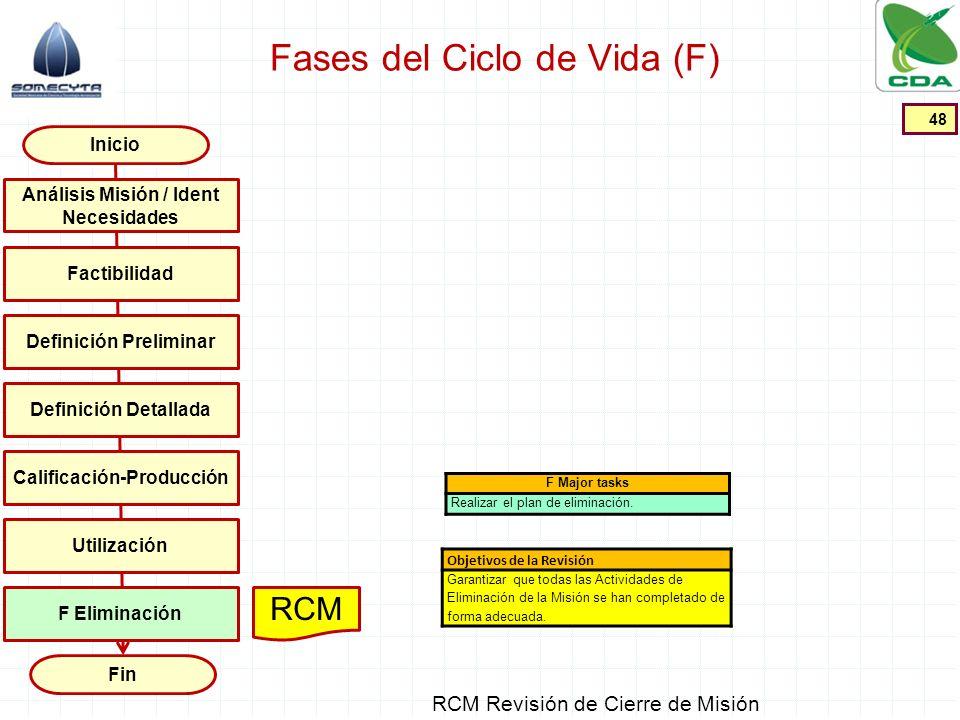 Fases del Ciclo de Vida (F) 48 Inicio Fin Factibilidad Definición Preliminar Definición Detallada Calificación-Producción Utilización Análisis Misión