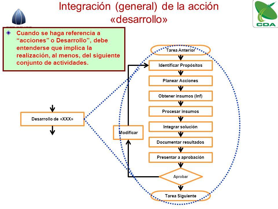 Integración (general) de la acción «desarrollo» Desarrollo de «XXX» Identificar Propósitos Procesar insumos Integrar solución Documentar resultados Pr