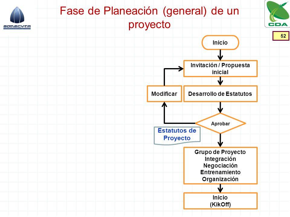 Fase de Planeación (general) de un proyecto 52 Invitación / Propuesta inicial Aprobar Desarrollo de EstatutosModificar Inicio Grupo de Proyecto Integr