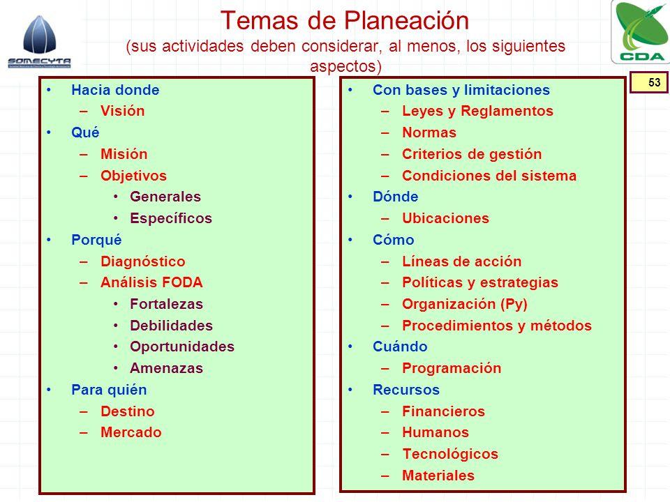Temas de Planeación (sus actividades deben considerar, al menos, los siguientes aspectos) Hacia donde –Visión Qué –Misión –Objetivos Generales Específ