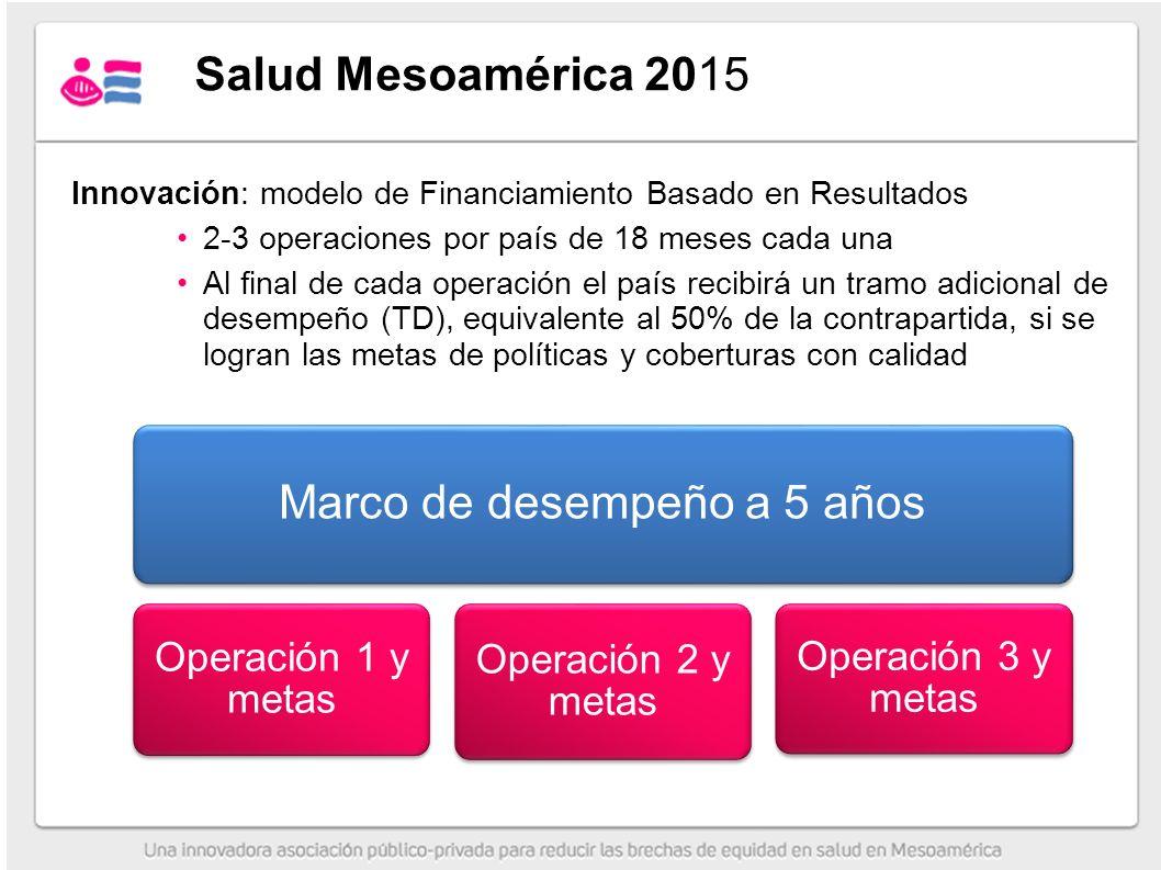 Innovación: modelo de Financiamiento Basado en Resultados 2-3 operaciones por país de 18 meses cada una Al final de cada operación el país recibirá un tramo adicional de desempeño (TD), equivalente al 50% de la contrapartida, si se logran las metas de políticas y coberturas con calidad Marco de desempeño a 5 años Operación 1 y metas Operación 2 y metas Operación 3 y metas Salud Mesoamérica 2015