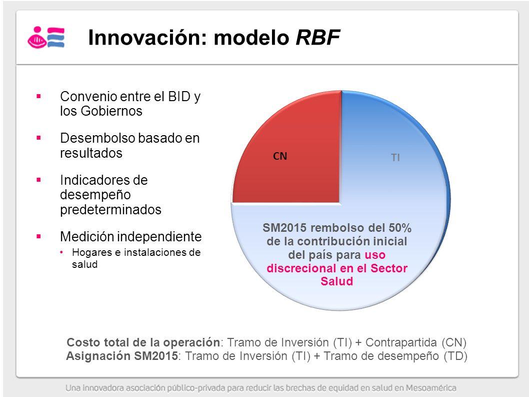 Innovación: modelo RBF SM2015 rembolso del 50% de la contribución inicial del país para uso discrecional en el Sector Salud Convenio entre el BID y los Gobiernos Desembolso basado en resultados Indicadores de desempeño predeterminados Medición independiente Hogares e instalaciones de salud Costo total de la operación: Tramo de Inversión (TI) + Contrapartida (CN) Asignación SM2015: Tramo de Inversión (TI) + Tramo de desempeño (TD)