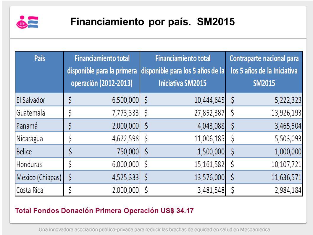 Financiamiento por país. SM2015 Total Fondos Donación Primera Operación US$ 34.17