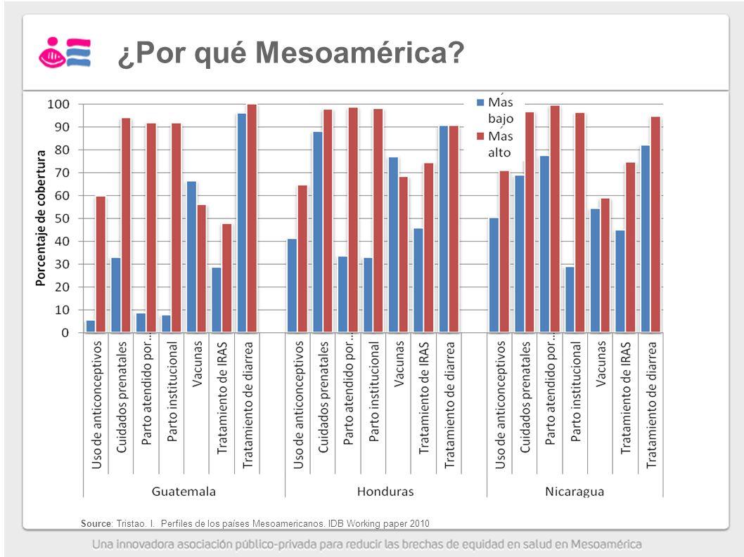 ¿Por qué Mesoamérica.´ ´ Source: Tristao. I. Perfiles de los países Mesoamericanos.