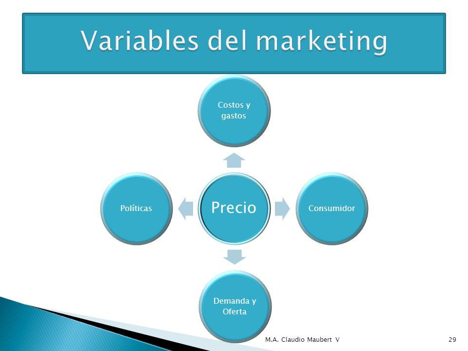 Precio Costos y gastos Consumidor Demanda y Oferta Políticas M.A. Claudio Maubert V29