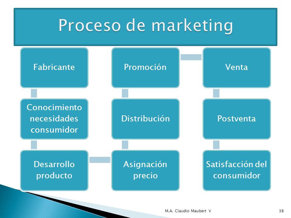 Fabricante Conocimiento necesidades consumidor Desarrollo producto Asignación precio DistribuciónPromociónVentaPostventa Satisfacción del consumidor M.A.