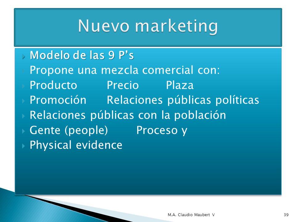 Modelo de las 9 Ps Modelo de las 9 Ps Propone una mezcla comercial con: ProductoPrecioPlaza PromociónRelaciones públicas políticas Relaciones públicas