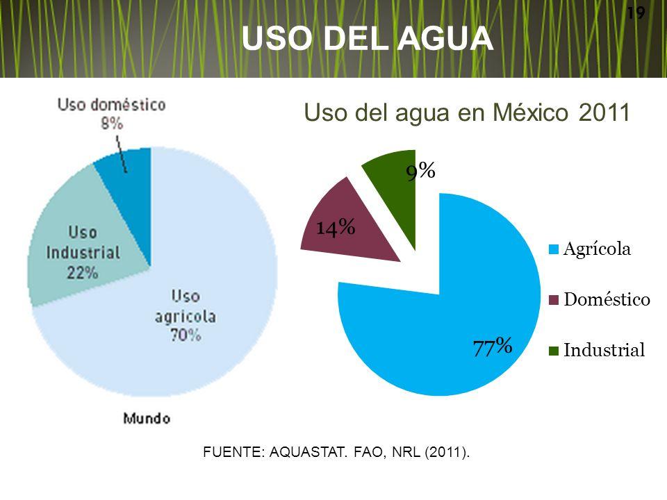 USO DEL AGUA Uso del agua en México 2011 19