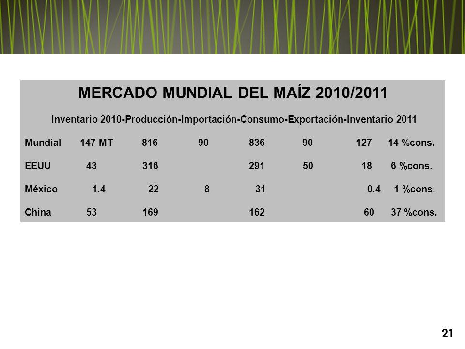 MERCADO MUNDIAL DEL MAÍZ 2010/2011 Inventario 2010-Producción-Importación-Consumo-Exportación-Inventario 2011 Mundial 147 MT 816 90 836 90 127 14 %cons.