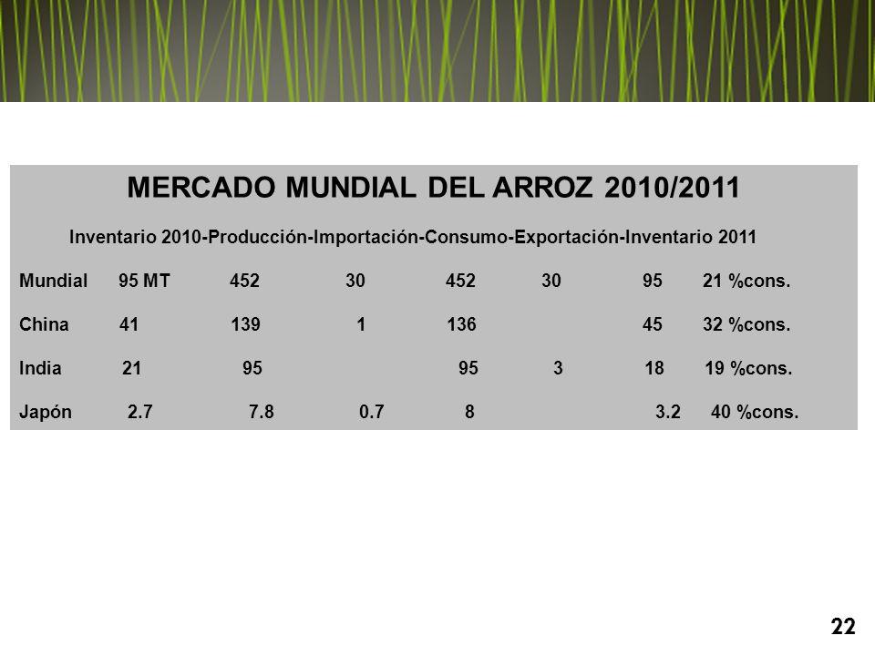 MERCADO MUNDIAL DEL ARROZ 2010/2011 Inventario 2010-Producción-Importación-Consumo-Exportación-Inventario 2011 Mundial 95 MT 452 30 452 30 95 21 %cons.