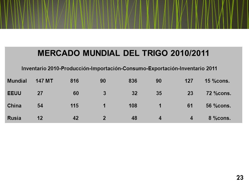 23 MERCADO MUNDIAL DEL TRIGO 2010/2011 Inventario 2010-Producción-Importación-Consumo-Exportación-Inventario 2011 Mundial 147 MT 816 90 836 90 127 15 %cons.