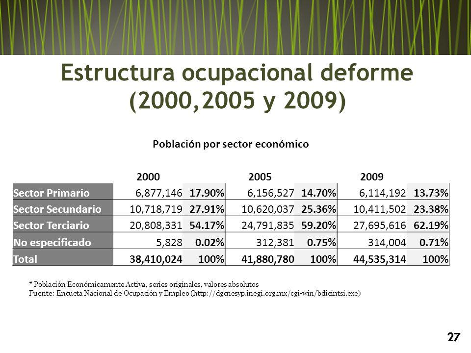 * Población Económicamente Activa, series originales, valores absolutos Fuente: Encueta Nacional de Ocupación y Empleo (http://dgcnesyp.inegi.org.mx/cgi-win/bdieintsi.exe) Población por sector económico 200020052009 Sector Primario6,877,14617.90%6,156,52714.70%6,114,19213.73% Sector Secundario10,718,71927.91%10,620,03725.36%10,411,50223.38% Sector Terciario20,808,33154.17%24,791,83559.20%27,695,61662.19% No especificado5,8280.02%312,3810.75%314,0040.71% Total38,410,024100%41,880,780100%44,535,314100% 27 Estructura ocupacional deforme (2000,2005 y 2009)
