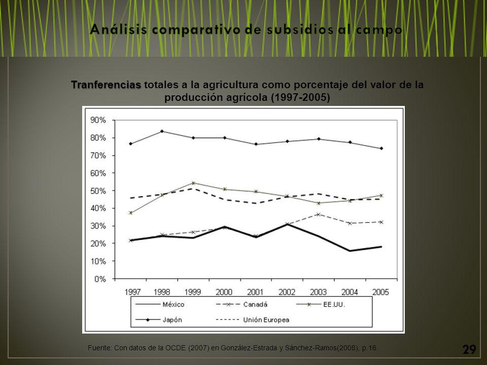 29 Tranferencias Tranferencias totales a la agricultura como porcentaje del valor de la producción agrícola (1997-2005) Fuente: Con datos de la OCDE (2007) en González-Estrada y Sánchez-Ramos(2008), p.16.
