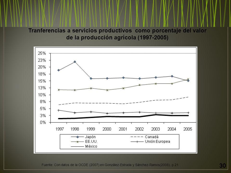 30 Tranferencias a servicios productivos como porcentaje del valor de la producción agrícola (1997-2005) Fuente: Con datos de la OCDE (2007) en González-Estrada y Sánchez-Ramos(2008), p.21