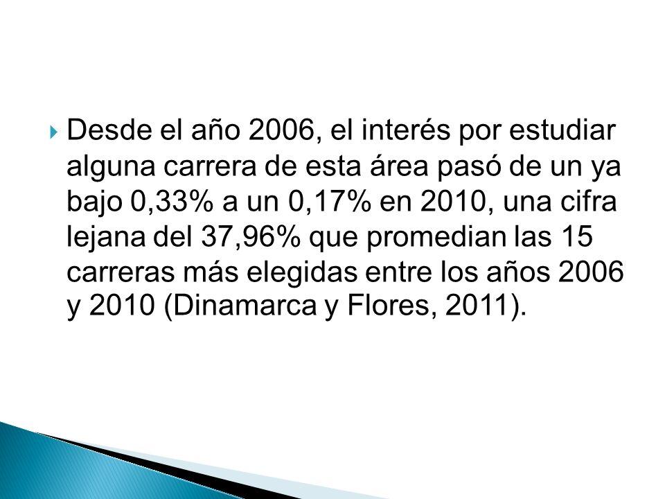 Desde el año 2006, el interés por estudiar alguna carrera de esta área pasó de un ya bajo 0,33% a un 0,17% en 2010, una cifra lejana del 37,96% que promedian las 15 carreras más elegidas entre los años 2006 y 2010 (Dinamarca y Flores, 2011).