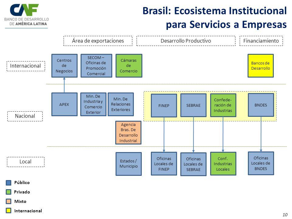 Centros de Negocios Área de exportacionesDesarrollo ProductivoFinanciamiento SECOM – Oficinas de Promoción Comercial Cámaras de Comercio Internacional