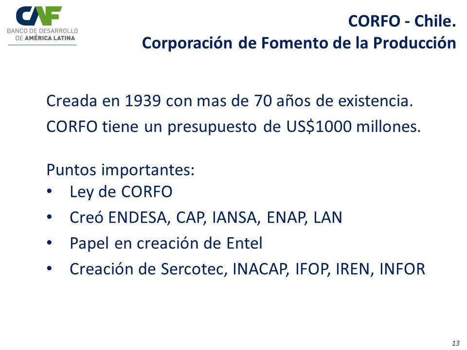Creada en 1939 con mas de 70 años de existencia. CORFO tiene un presupuesto de US$1000 millones. Puntos importantes: Ley de CORFO Creó ENDESA, CAP, IA