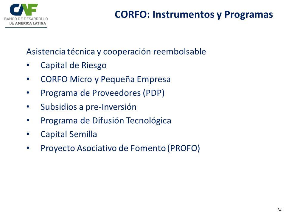 Asistencia técnica y cooperación reembolsable Capital de Riesgo CORFO Micro y Pequeña Empresa Programa de Proveedores (PDP) Subsidios a pre-Inversión