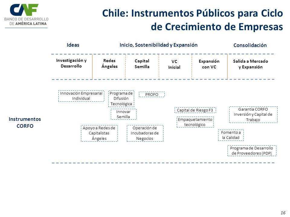 IdeasInicio, Sostenibilidad y Expansión Consolidación Expansión con VC Salida a Mercado y Expansión Chile: Instrumentos Públicos para Ciclo de Crecimi