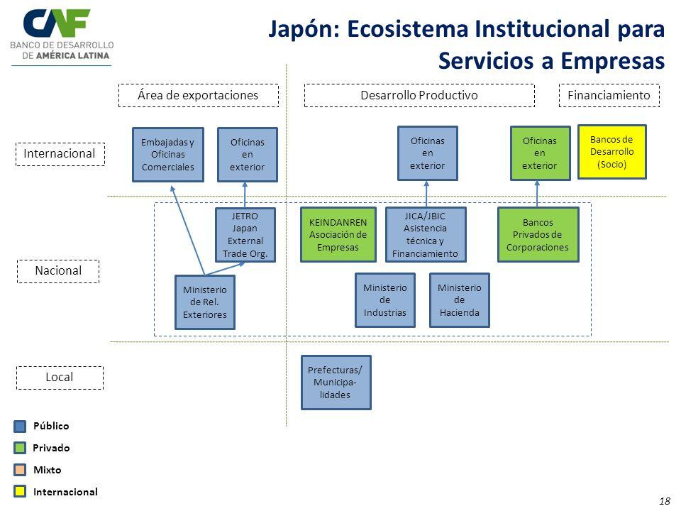Oficinas en exterior Área de exportaciones Desarrollo Productivo Financiamiento Internacional Nacional Local Público Privado Mixto JETRO Japan Externa